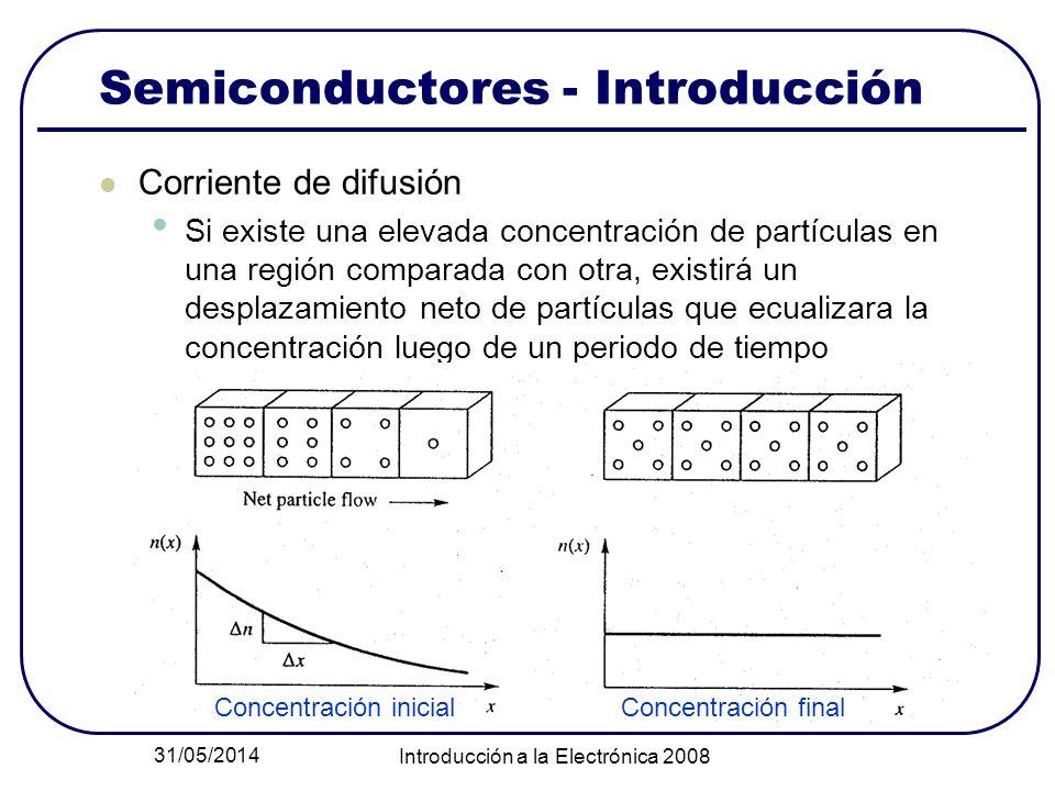 31/05/2014 Introducción a la Electrónica 2008 Semiconductores - Introducción Corriente de difusión Si existe una elevada concentración de partículas e