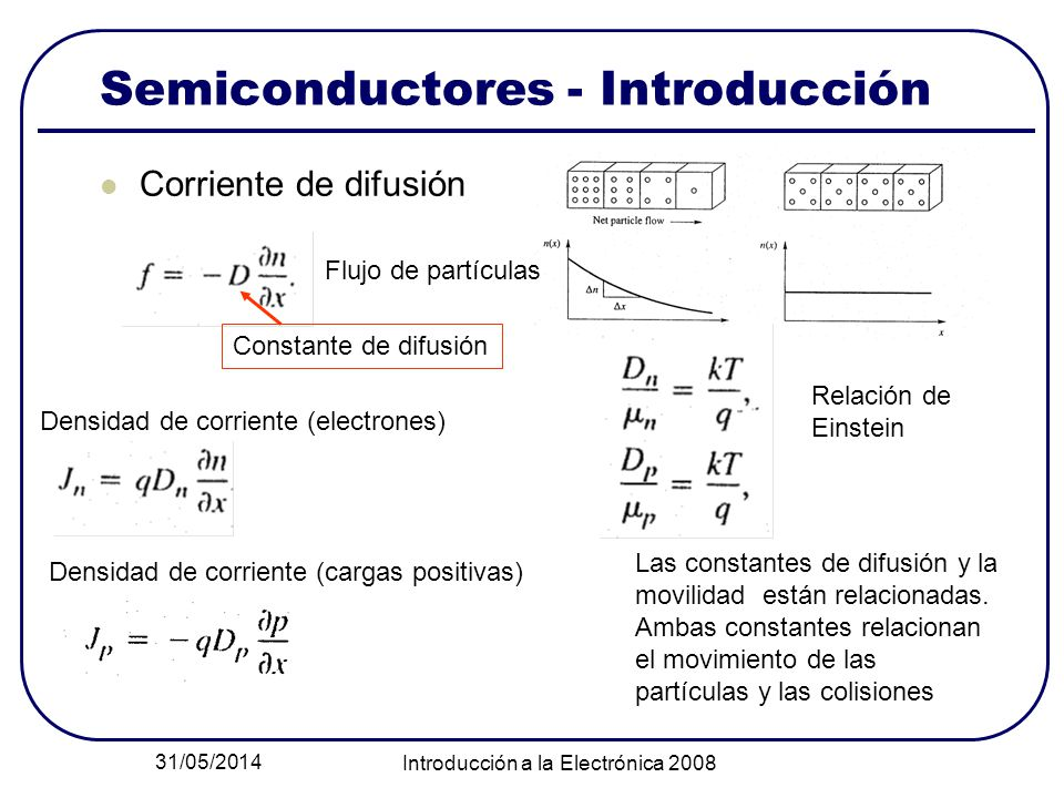 31/05/2014 Introducción a la Electrónica 2008 Semiconductores - Introducción Corriente de difusión Relación de Einstein Flujo de partículas Constante