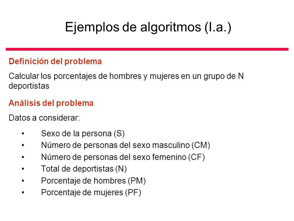 Ejemplos de algoritmos (I.a.) Definición del problema Calcular los porcentajes de hombres y mujeres en un grupo de N deportistas Análisis del problema Datos a considerar: Sexo de la persona (S) Número de personas del sexo masculino (CM) Número de personas del sexo femenino (CF) Total de deportistas (N) Porcentaje de hombres (PM) Porcentaje de mujeres (PF)