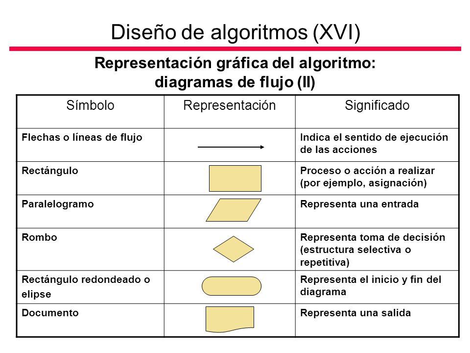 Diseño de algoritmos (XVI) Representación gráfica del algoritmo: diagramas de flujo (II) SímboloRepresentaciónSignificado Flechas o líneas de flujoIndica el sentido de ejecución de las acciones RectánguloProceso o acción a realizar (por ejemplo, asignación) ParalelogramoRepresenta una entrada RomboRepresenta toma de decisión (estructura selectiva o repetitiva) Rectángulo redondeado o elipse Representa el inicio y fin del diagrama DocumentoRepresenta una salida