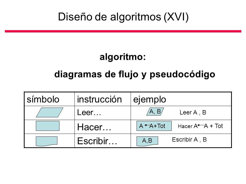 símboloinstrucciónejemplo Leer… Hacer… Escribir… A, B Leer A, B A A+Tot Hacer A A + Tot A,B Escribir A, B Diseño de algoritmos (XVI) algoritmo: diagramas de flujo y pseudocódigo
