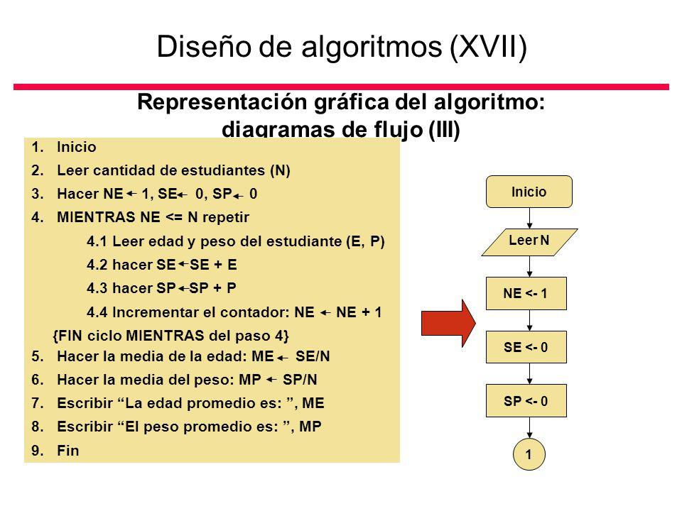 Diseño de algoritmos (XVII) Representación gráfica del algoritmo: diagramas de flujo (III) 1.Inicio 2.Leer cantidad de estudiantes (N) 3.Hacer NE 1, SE 0, SP 0 4.MIENTRAS NE <= N repetir 4.1 Leer edad y peso del estudiante (E, P) 4.2 hacer SE SE + E 4.3 hacer SP SP + P 4.4 Incrementar el contador: NE NE + 1 {FIN ciclo MIENTRAS del paso 4} 5.Hacer la media de la edad: ME SE/N 6.Hacer la media del peso: MP SP/N 7.Escribir La edad promedio es:, ME 8.Escribir El peso promedio es:, MP 9.Fin Inicio Leer N NE <- 1 SE <- 0 SP <- 0 1