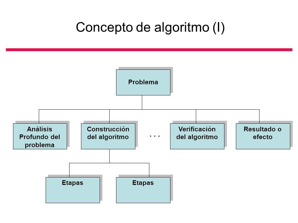 Estrategias de construcción de programas (IV) Programación modular (III) Ejemplo de descomposición de un programa en módulos: programa para el cálculo de estadísticas descriptivas Cálculo de estadísticas Lectura de datos Cálculo de medidas de tendencia central Cálculo de medidas de dispersión Generación de tablas resumen Generación de gráficos