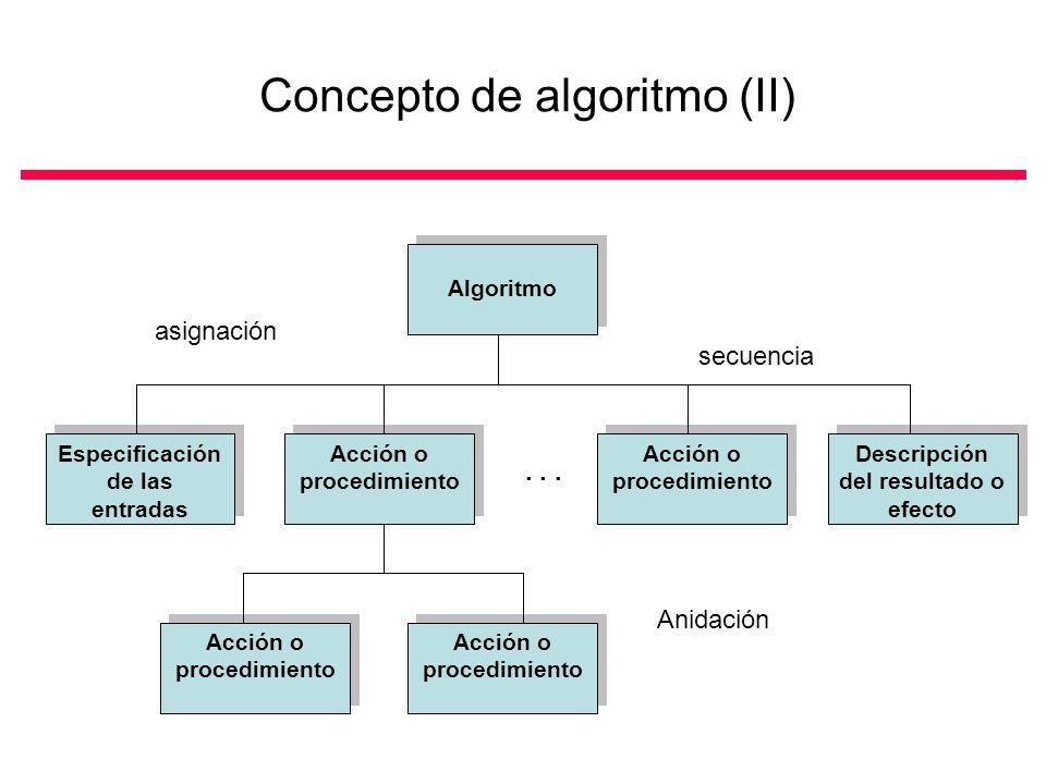 Concepto de algoritmo (II) Algoritmo Especificación de las entradas Acción o procedimiento Descripción del resultado o efecto...