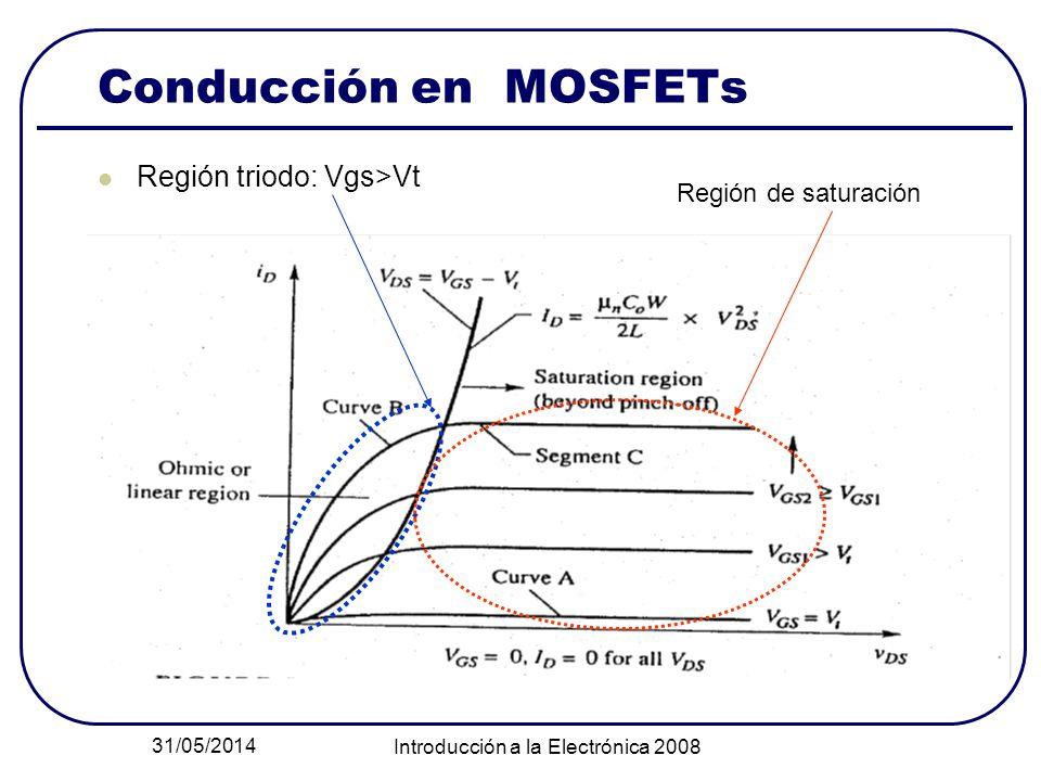31/05/2014 Introducción a la Electrónica 2008 Conducción en MOSFETs Región triodo: Vgs>Vt Región de saturación