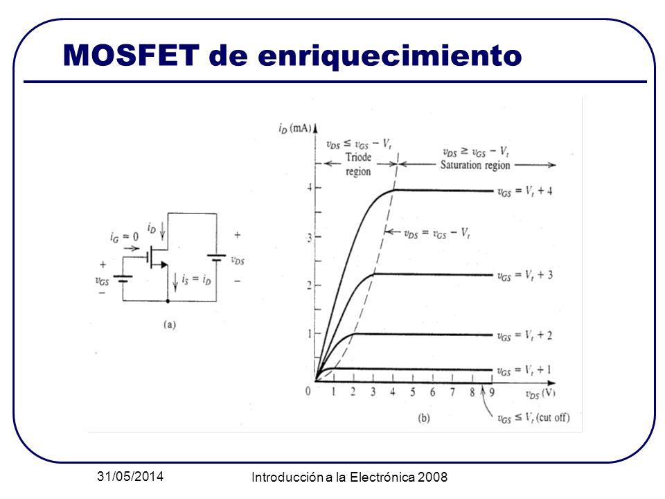 31/05/2014 Introducción a la Electrónica 2008 MOSFET de enriquecimiento