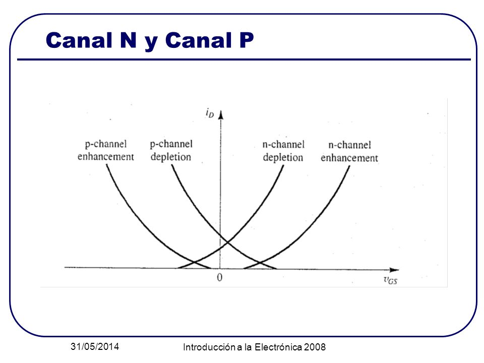 31/05/2014 Introducción a la Electrónica 2008 Canal N y Canal P