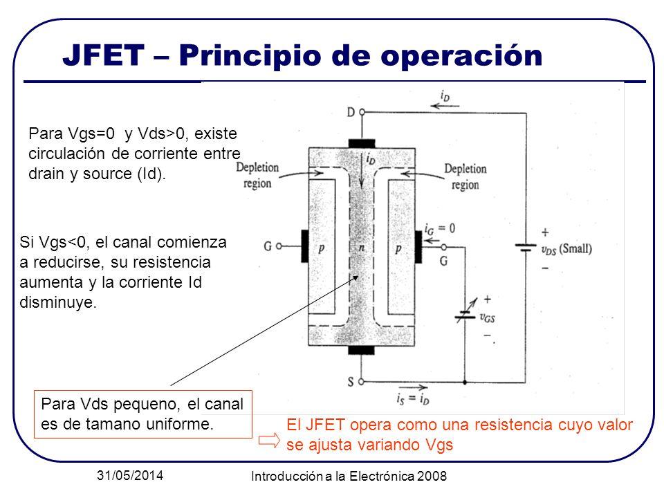 31/05/2014 Introducción a la Electrónica 2008 JFET – Principio de operación Para Vgs=0 y Vds>0, existe circulación de corriente entre drain y source (Id).