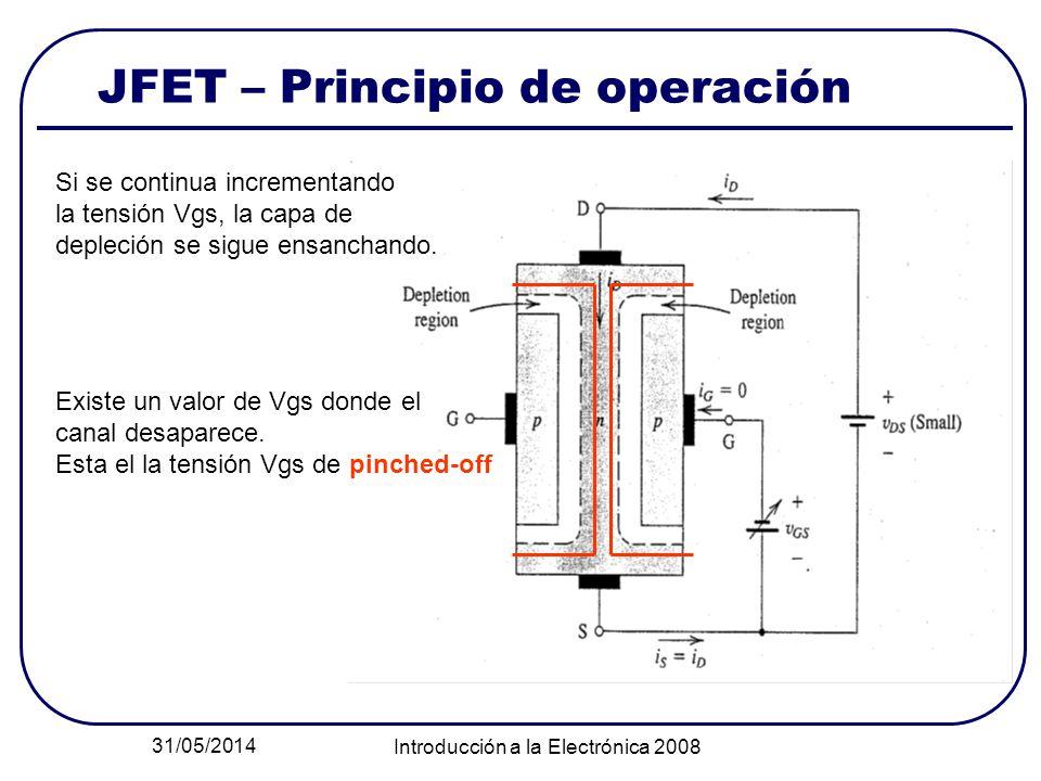31/05/2014 Introducción a la Electrónica 2008 JFET – Principio de operación Si se continua incrementando la tensión Vgs, la capa de depleción se sigue