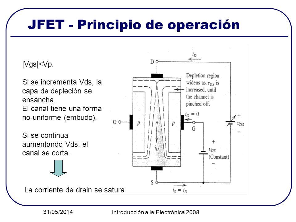 31/05/2014 Introducción a la Electrónica 2008 JFET - Principio de operación |Vgs|<Vp. Si se incrementa Vds, la capa de depleción se ensancha. El canal