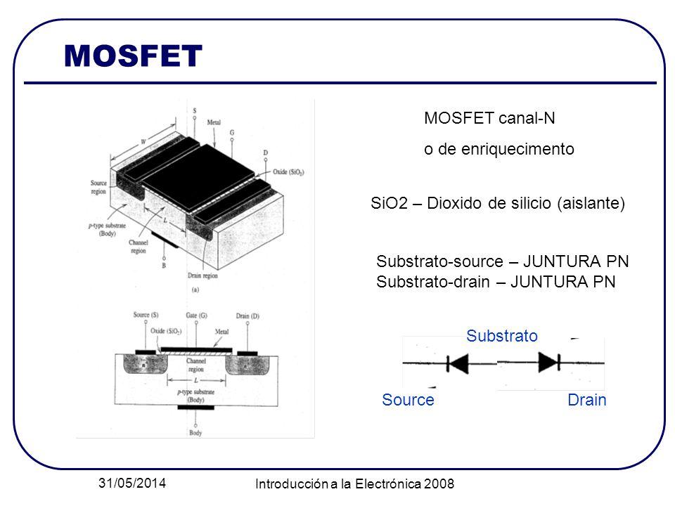 31/05/2014 Introducción a la Electrónica 2008 MOSFET MOSFET canal-N o de enriquecimento SiO2 – Dioxido de silicio (aislante) Substrato-source – JUNTURA PN Substrato-drain – JUNTURA PN SourceDrain Substrato