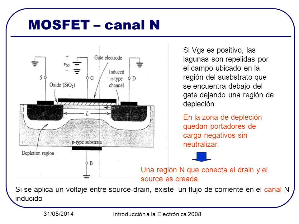 31/05/2014 Introducción a la Electrónica 2008 MOSFET – canal N Si Vgs es positivo, las lagunas son repelidas por el campo ubicado en la región del susbstrato que se encuentra debajo del gate dejando una región de depleción En la zona de depleción quedan portadores de carga negativos sin neutralizar.
