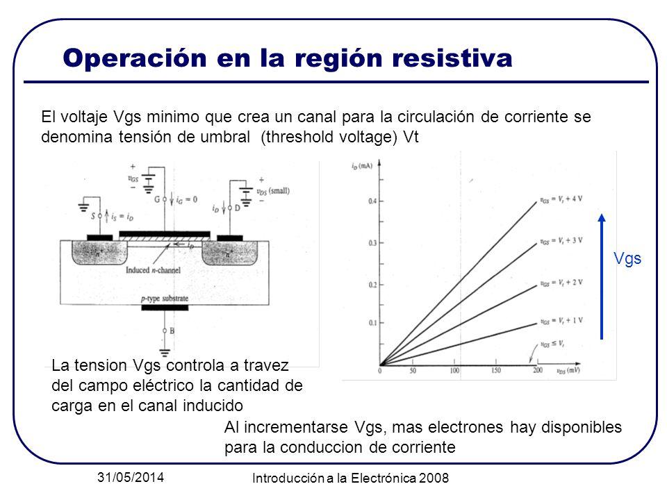 31/05/2014 Introducción a la Electrónica 2008 Operación en la región resistiva El voltaje Vgs minimo que crea un canal para la circulación de corrient