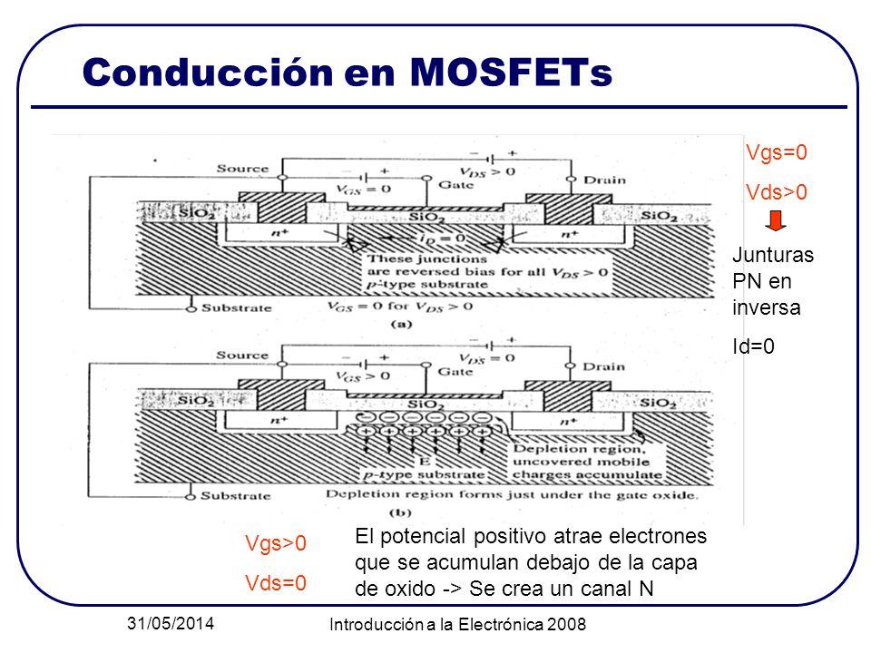 31/05/2014 Introducción a la Electrónica 2008 Conducción en MOSFETs Vgs=0 Vds>0 Junturas PN en inversa Id=0 Vgs>0 Vds=0 El potencial positivo atrae electrones que se acumulan debajo de la capa de oxido -> Se crea un canal N