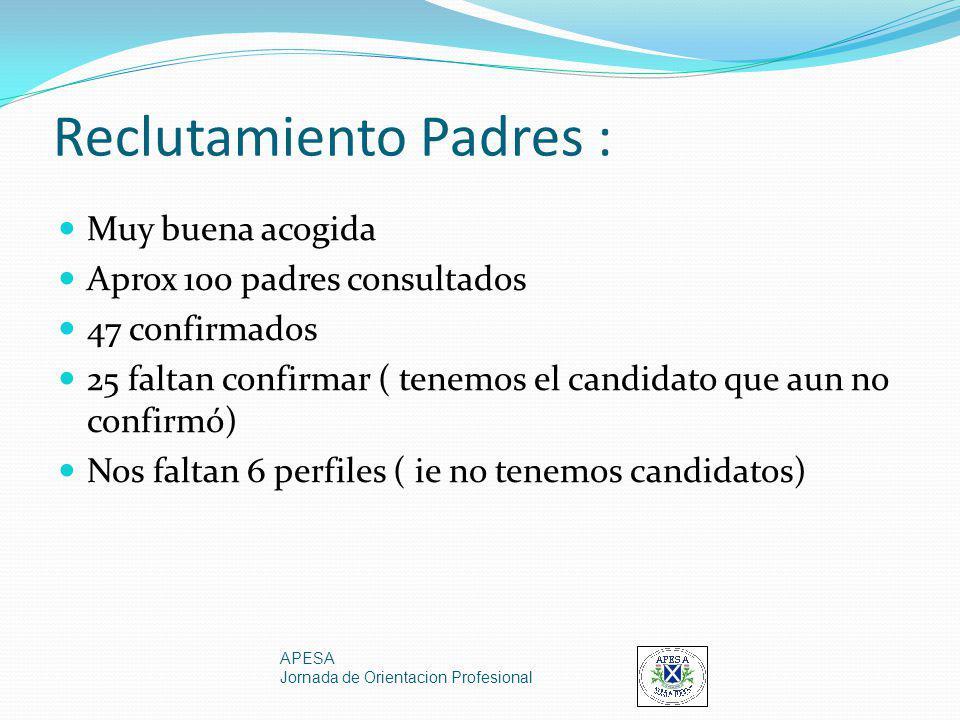 Reclutamiento Padres : Muy buena acogida Aprox 100 padres consultados 47 confirmados 25 faltan confirmar ( tenemos el candidato que aun no confirmó) N