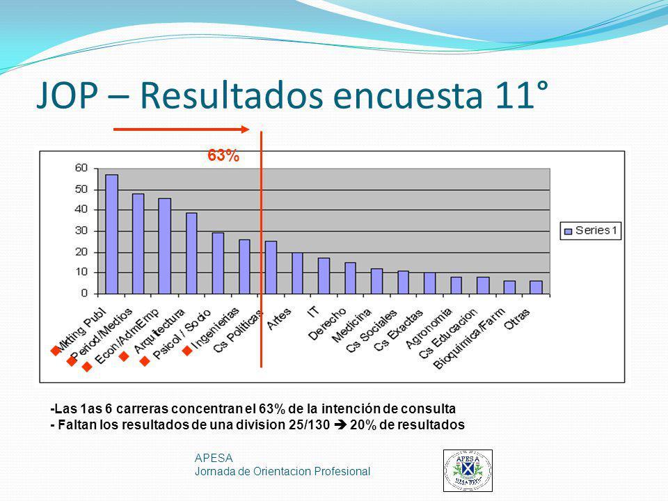 JOP – Resultados encuesta 11° APESA Jornada de Orientacion Profesional -Las 1as 6 carreras concentran el 63% de la intención de consulta - Faltan los