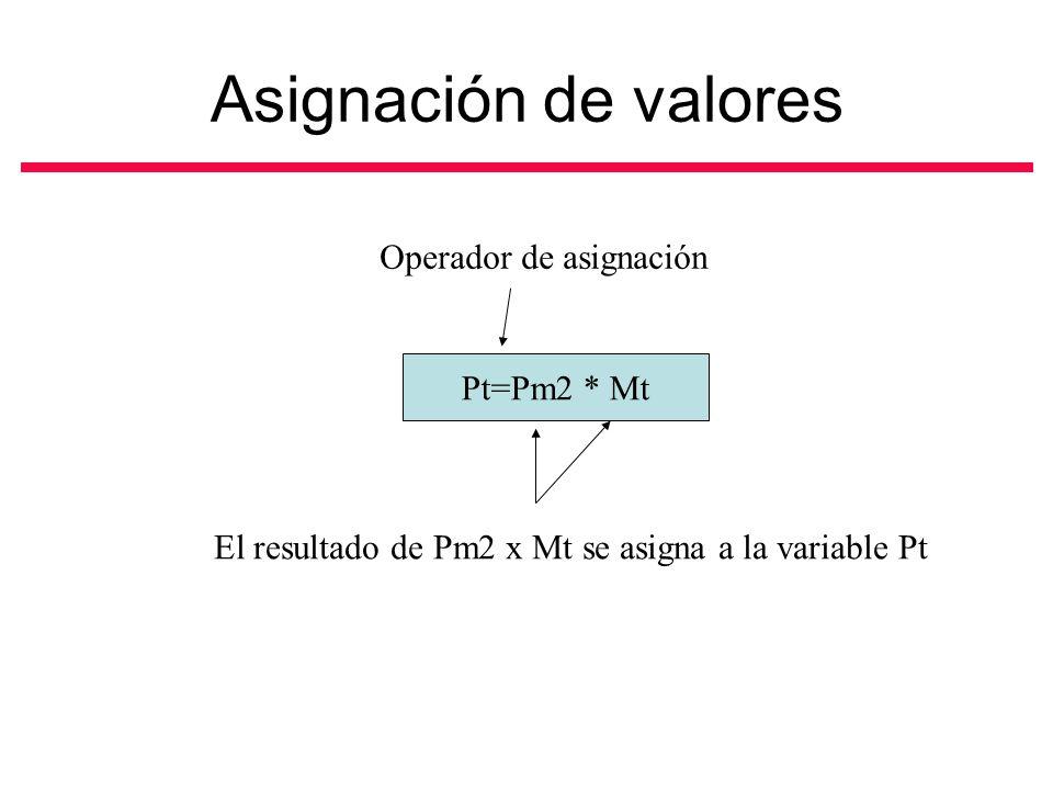 Asignación de valores Operador de asignación El resultado de Pm2 x Mt se asigna a la variable Pt Pt=Pm2 * Mt