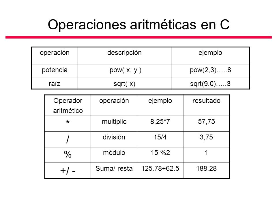 Operaciones aritméticas en C operacióndescripciónejemplo potencia pow( x, y )pow(2,3)…..8 raízsqrt( x)sqrt(9.0)…..3 Operador aritmético operaciónejemploresultado * multiplic8,25*757,75 / división15/43,75 % módulo15 %21 +/ - Suma/ resta125.78+62.5188.28