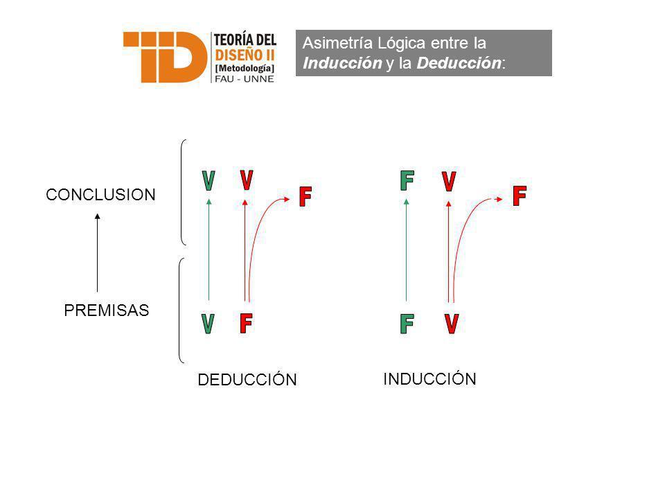Asimetría Lógica entre la Inducción y la Deducción: CONCLUSION PREMISAS DEDUCCIÓN INDUCCIÓN