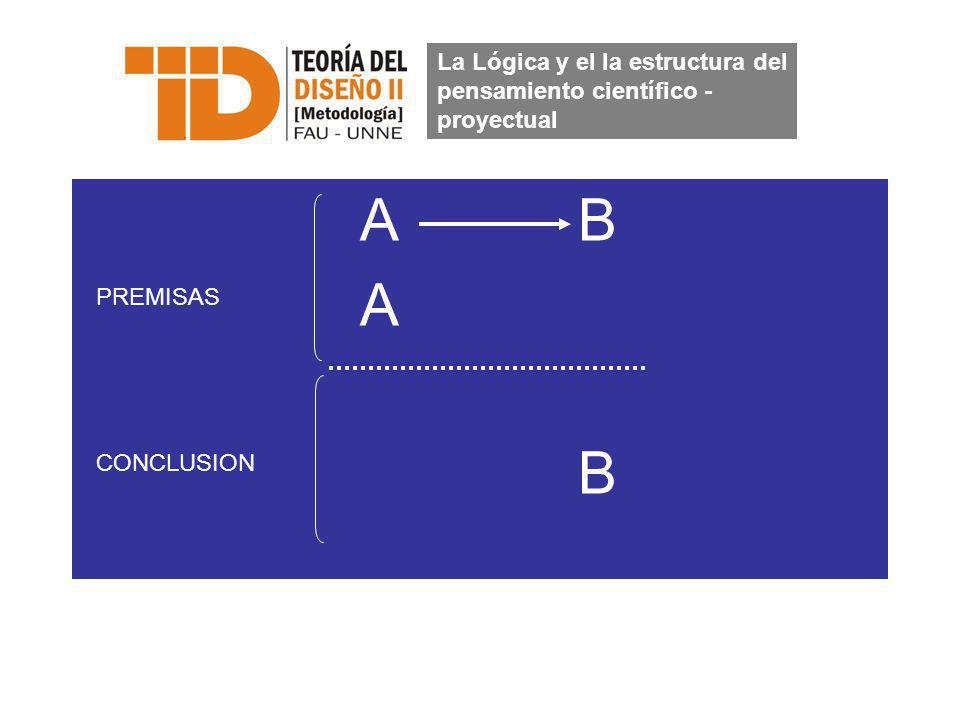 A B A B La Lógica y el la estructura del pensamiento científico - proyectual PREMISAS CONCLUSION