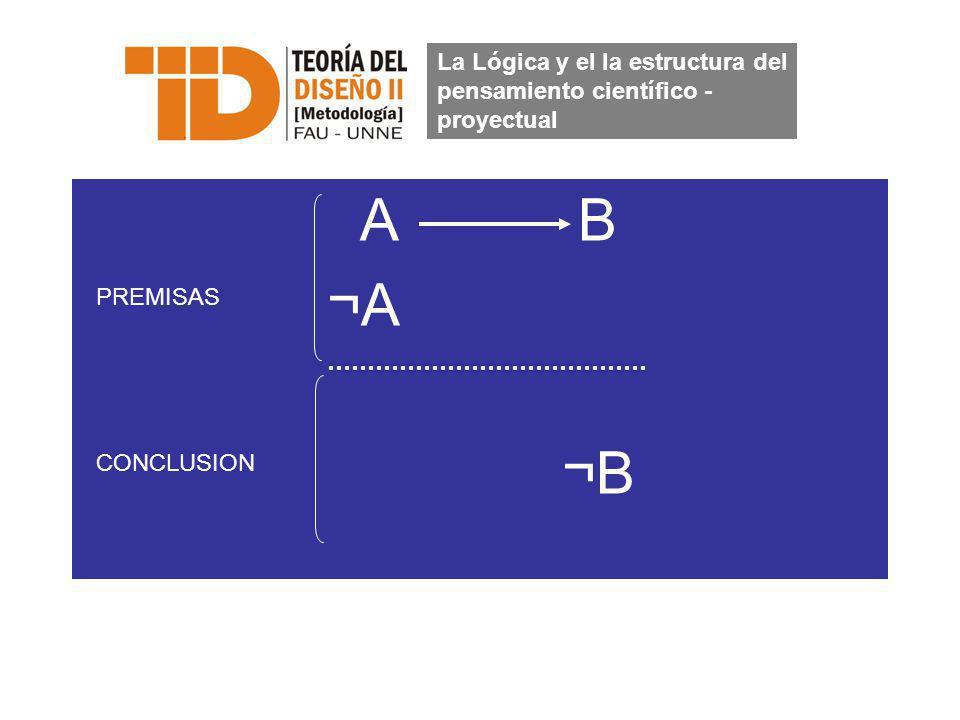 A B ¬A ¬B La Lógica y el la estructura del pensamiento científico - proyectual PREMISAS CONCLUSION