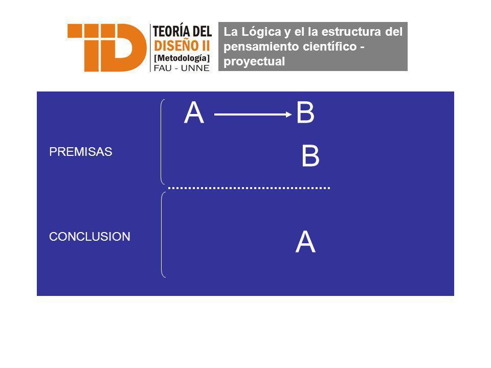 A B B A La Lógica y el la estructura del pensamiento científico - proyectual PREMISAS CONCLUSION