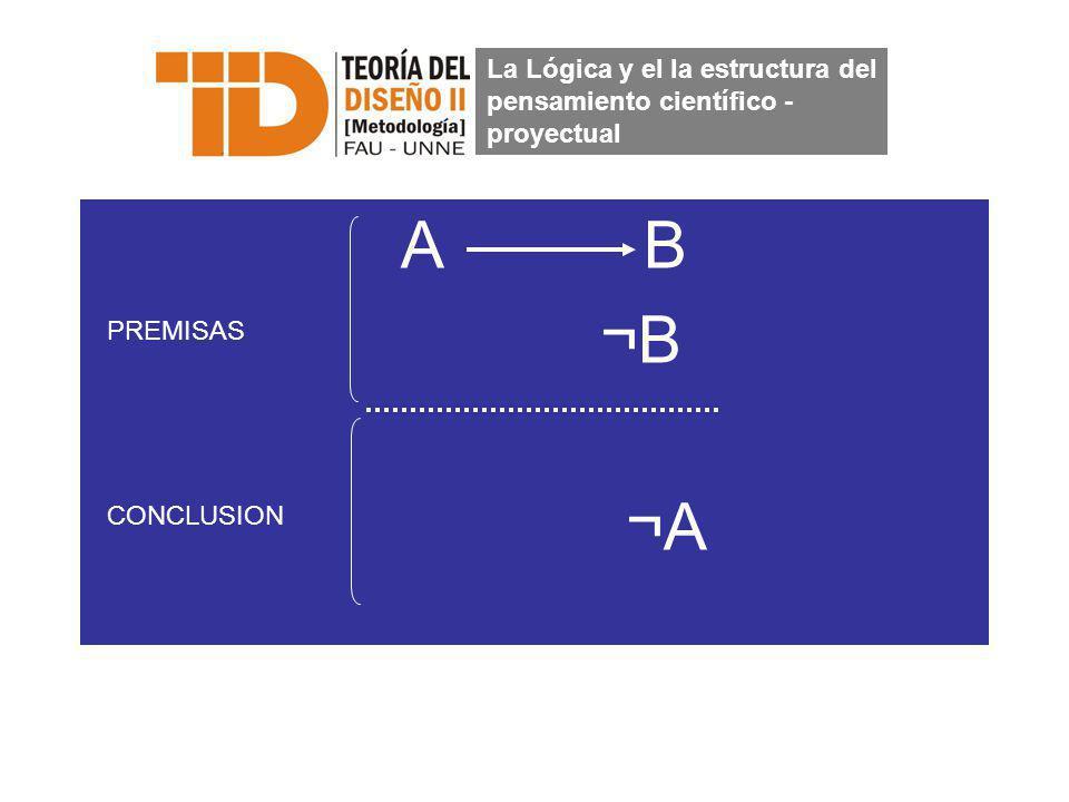 A B ¬B ¬A La Lógica y el la estructura del pensamiento científico - proyectual PREMISAS CONCLUSION