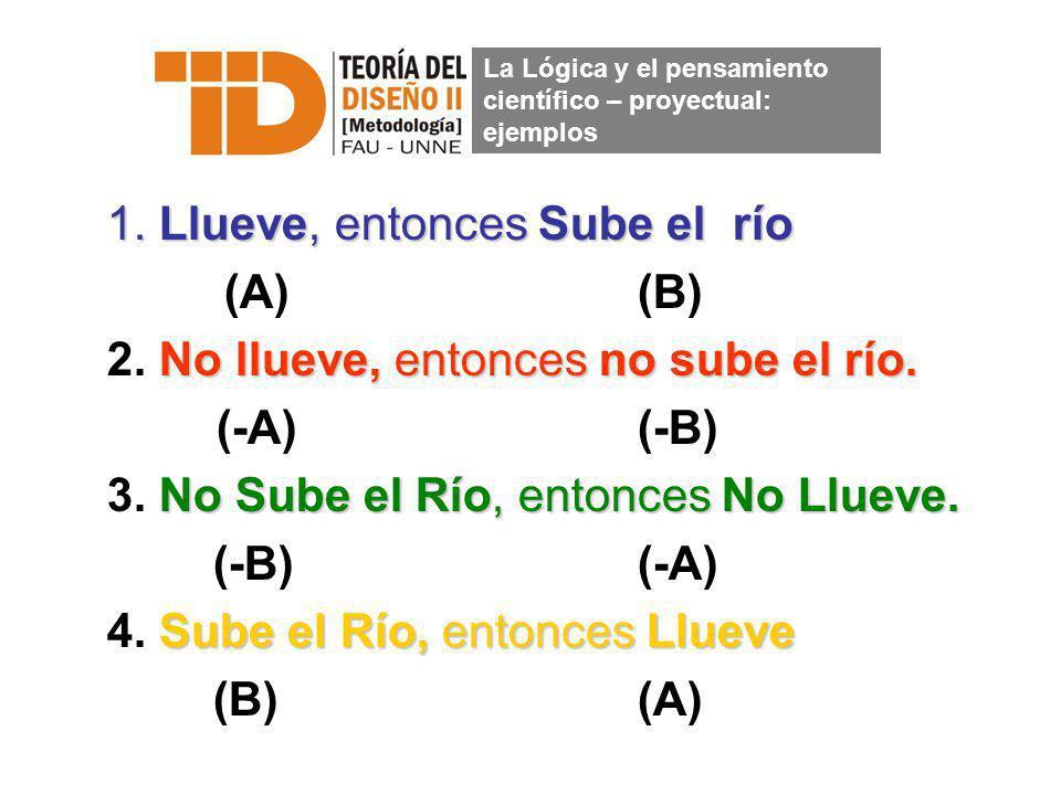 1. Llueve, entonces Sube el río (A)(B) No llueve, entonces no sube el río. 2. No llueve, entonces no sube el río. (-A)(-B) No Sube el Río, entonces No