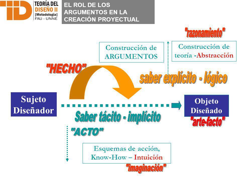 Objeto Diseñado Sujeto Diseñador Construcción de teoría -Abstracción Esquemas de acción, Know-How – Intuición Construcción de ARGUMENTOS EL ROL DE LOS