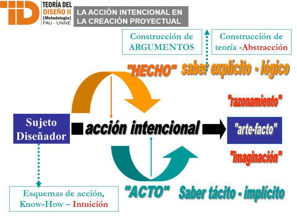 Sujeto Diseñador Construcción de teoría -Abstracción Esquemas de acción, Know-How – Intuición Construcción de ARGUMENTOS LA ACCIÓN INTENCIONAL EN LA C
