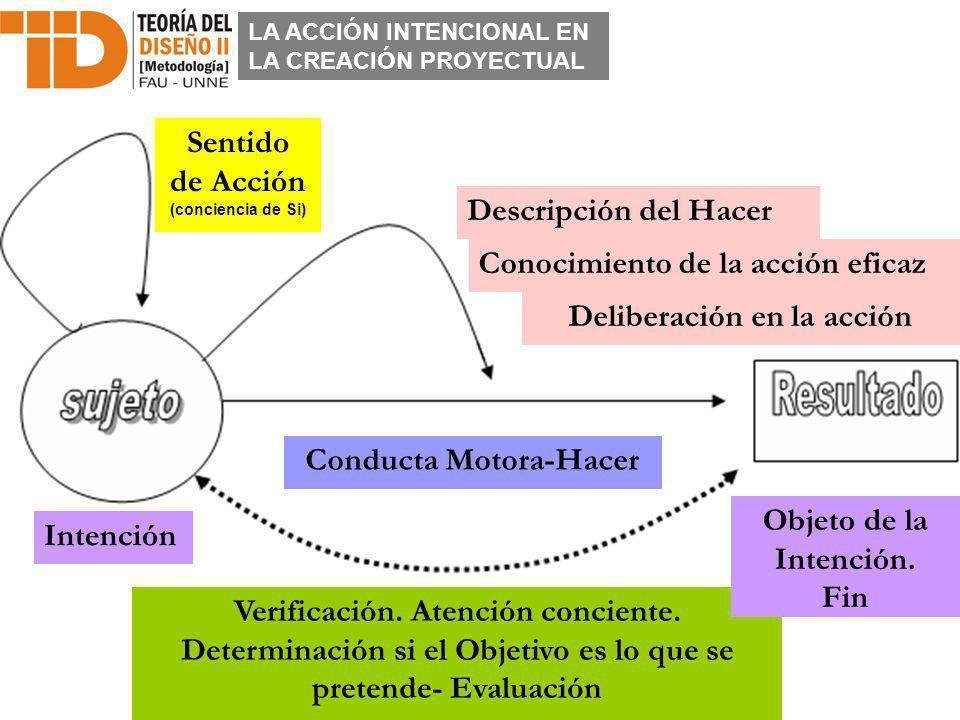 Sentido de Acción (conciencia de Si) Descripción del Hacer Verificación. Atención conciente. Determinación si el Objetivo es lo que se pretende- Evalu