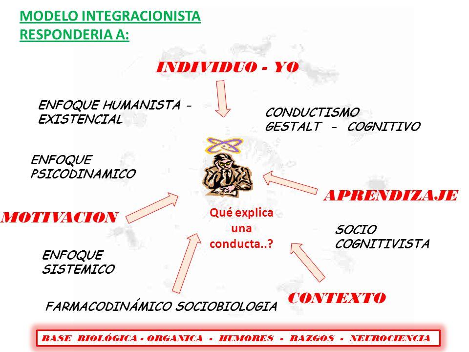 MODELO INTEGRACIONISTA RESPONDERIA A: ENFOQUE HUMANISTA - EXISTENCIAL ENFOQUE PSICODINAMICO ENFOQUE SISTEMICO CONDUCTISMO GESTALT - COGNITIVO SOCIO CO