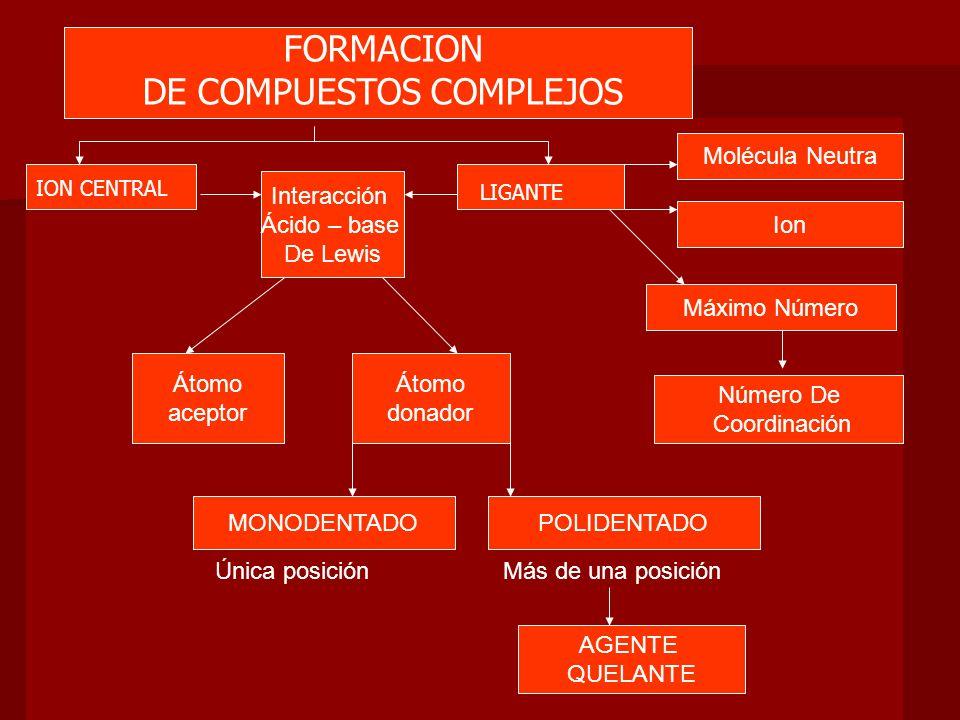 De formaDe forma LENTA COMPLEJOS puede intercambiar LIGANDOS Ligando Un solo Átomo Central CLASIFICACION DE COMPLEJOS COMPLEJOS QUELATOS COMPLEJOS MANONUCLEARES COMPLEJOS POLINUCLEARES Agente Quelante + Átomo Central Ligando + RAPIDA Más de un Átomo Central COMPLEJO LABIL COMPLEJO INERTE +