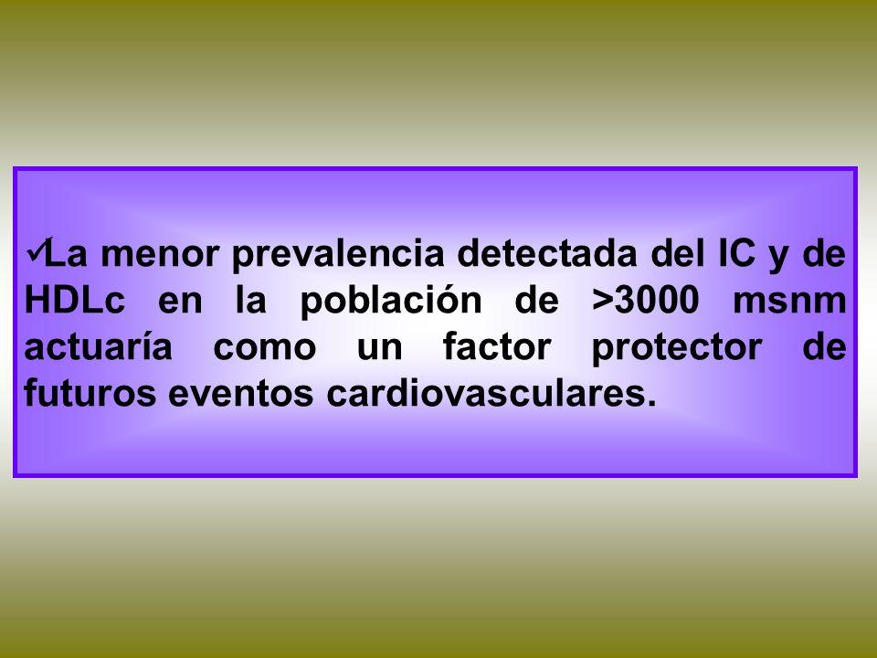 La menor prevalencia detectada del IC y de HDLc en la población de >3000 msnm actuaría como un factor protector de futuros eventos cardiovasculares.