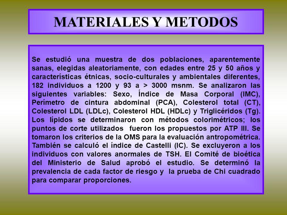 Puntos de corte ATP III FACTOR DE RIESGONIVEL DE CORTE IMC>25% OBESIDAD CENTRALDCA F >88 cm DCA M >102 cm COLESTEROL>200 mg/dL HDL colF= <50 mg/dL M=<40 mg/dL LDL col>130 mg/dL TRIGLICERIDOS>150 mg/dL