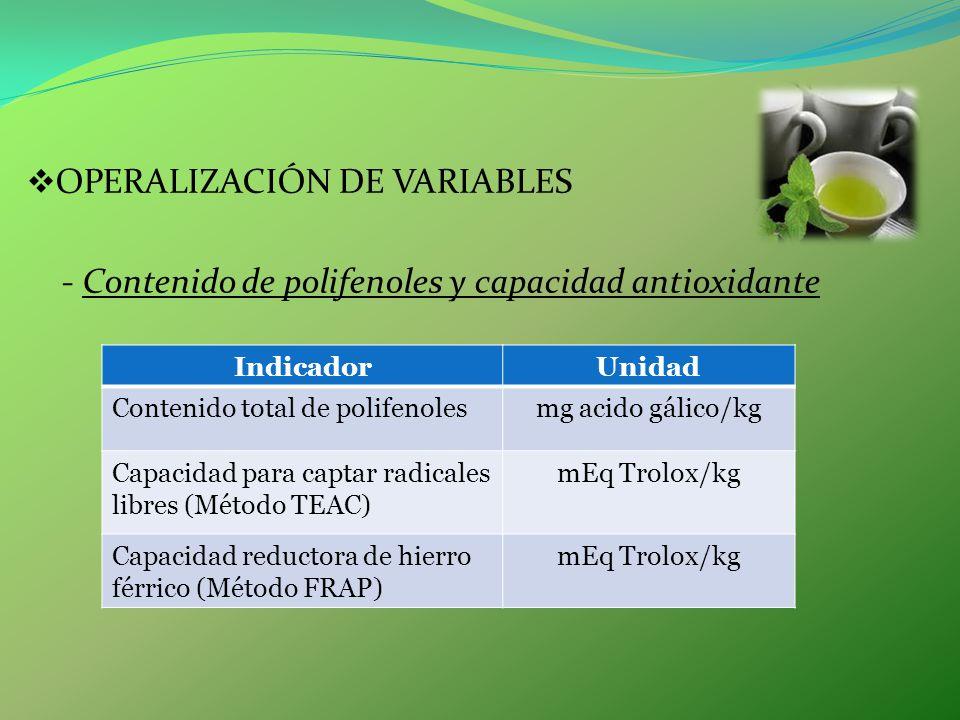 OPERALIZACIÓN DE VARIABLES - Contenido de polifenoles y capacidad antioxidante IndicadorUnidad Contenido total de polifenolesmg acido gálico/kg Capaci