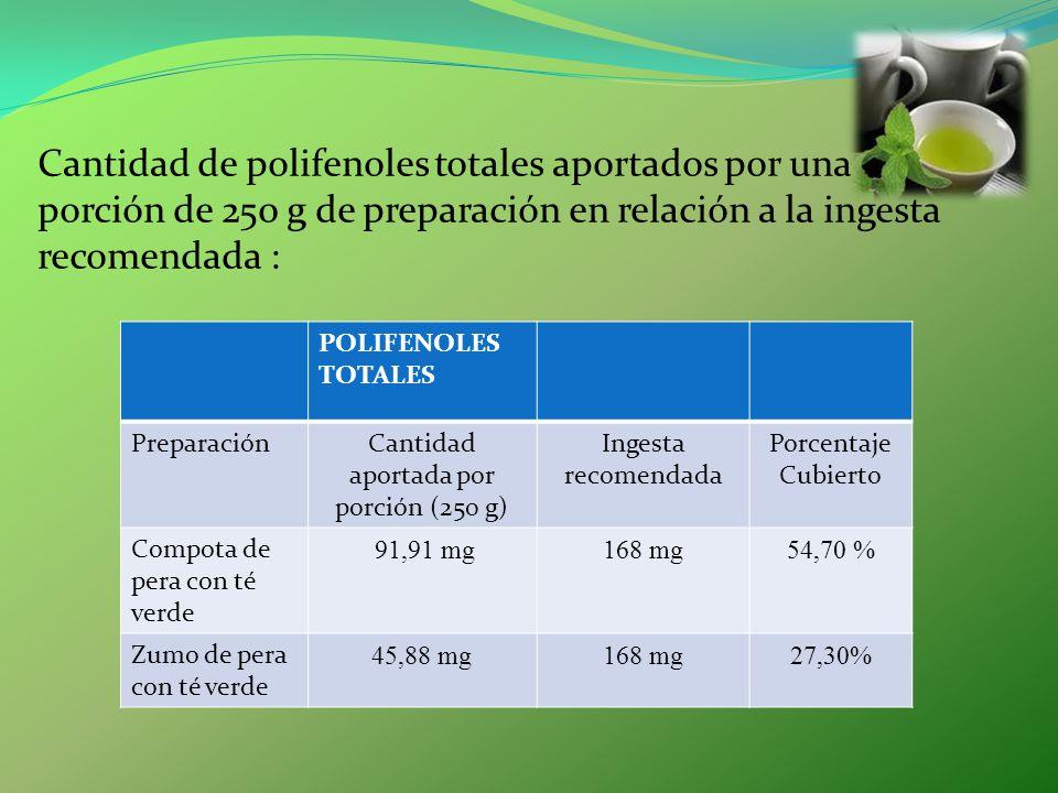 Cantidad de polifenoles totales aportados por una porción de 250 g de preparación en relación a la ingesta recomendada : POLIFENOLES TOTALES Preparaci