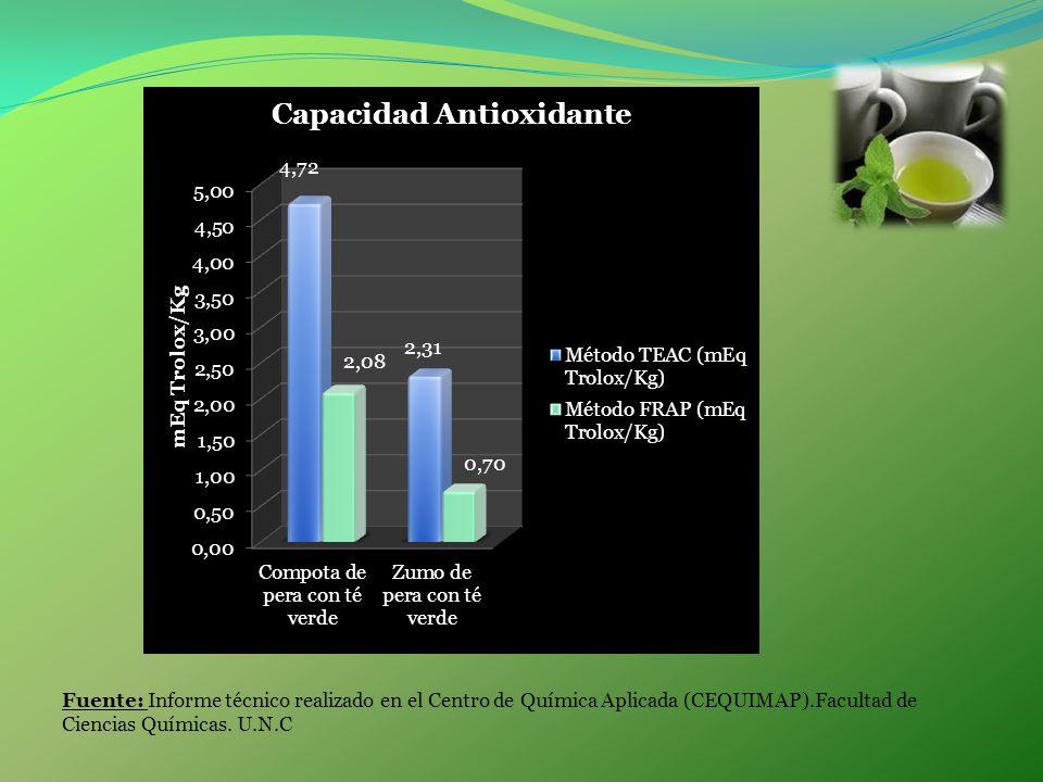 Fuente: Informe técnico realizado en el Centro de Química Aplicada (CEQUIMAP).Facultad de Ciencias Químicas. U.N.C
