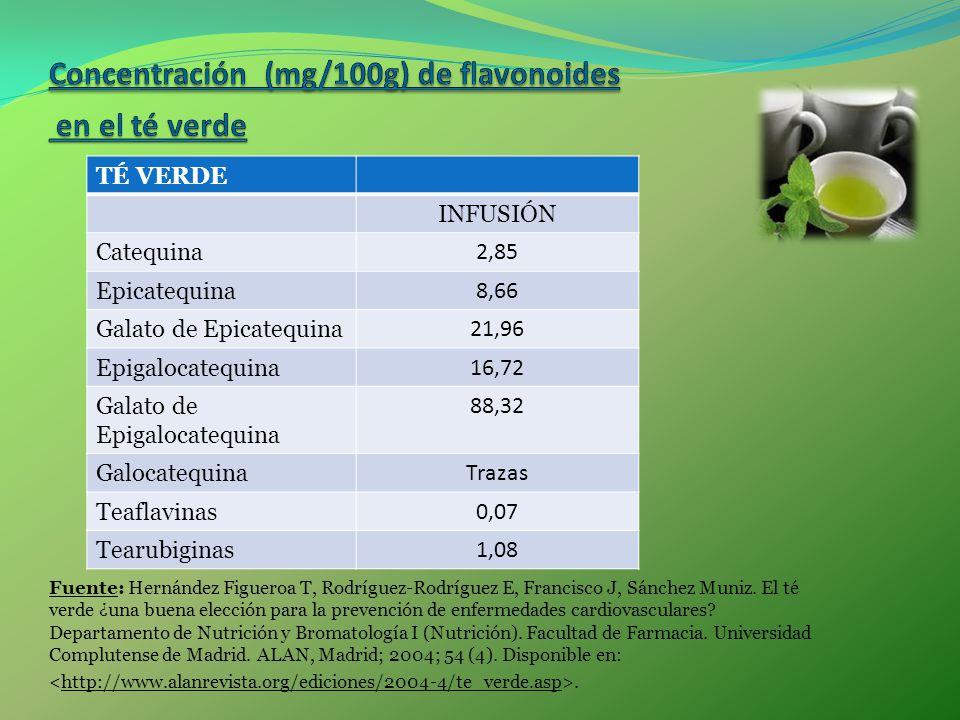 Fuente: Hernández Figueroa T, Rodríguez-Rodríguez E, Francisco J, Sánchez Muniz. El té verde ¿una buena elección para la prevención de enfermedades ca