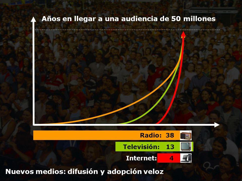 Años en llegar a una audiencia de 50 millones Radio: 38 Televisión: 13 Internet: 4 Nuevos medios: difusión y adopción veloz