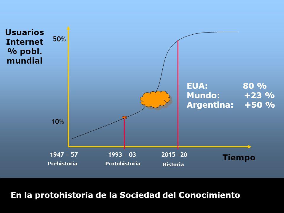 En la protohistoria de la Sociedad del Conocimiento Usuarios Internet % pobl. mundial 10% 50% 1947 - 571993 - 032015 -20 EUA: 80 % Mundo: +23 % Argent