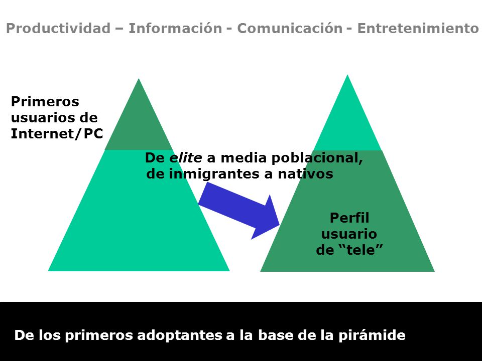 Primeros usuarios de Internet/PC De elite a media poblacional, de inmigrantes a nativos Perfil usuario de tele Productividad – Información - Comunicación - Entretenimiento De los primeros adoptantes a la base de la pirámide