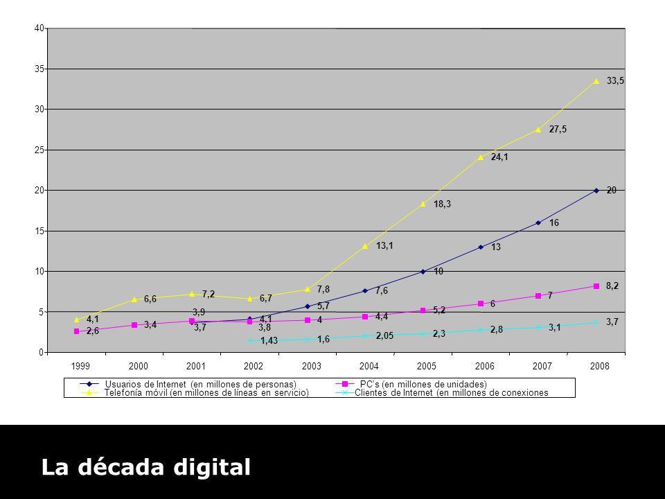 La década digital