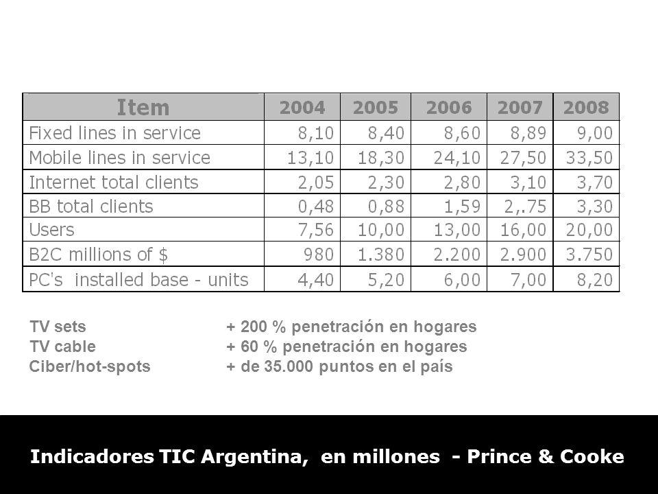 TV sets+ 200 % penetración en hogares TV cable+ 60 % penetración en hogares Ciber/hot-spots+ de 35.000 puntos en el país Indicadores TIC Argentina, en