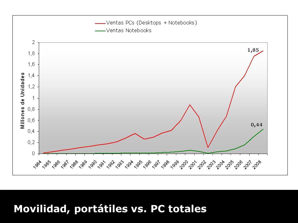 Movilidad: PC s vs. portables Movilidad, portátiles vs. PC totales