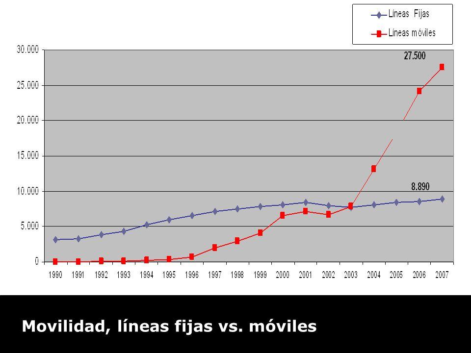 Movilidad: L í neas fijas vs. M ó viles en miles de l í neas en servicio Movilidad, líneas fijas vs. móviles