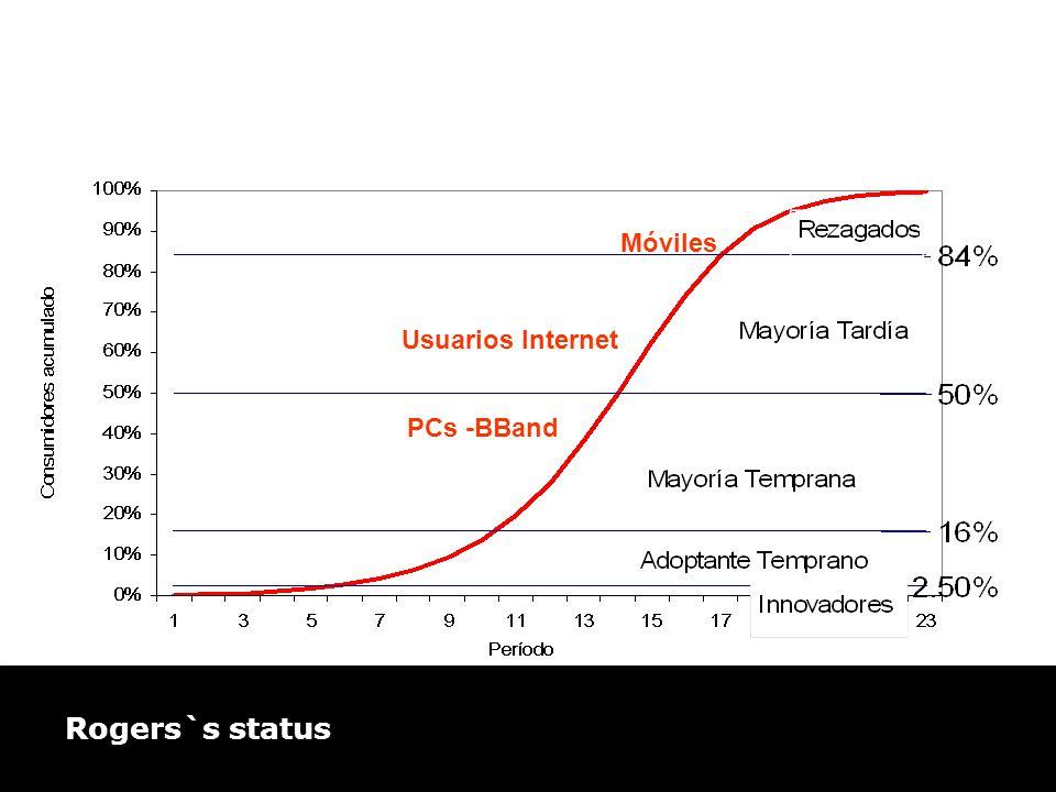 Usuarios Internet Móviles PCs -BBand Rogers`s status