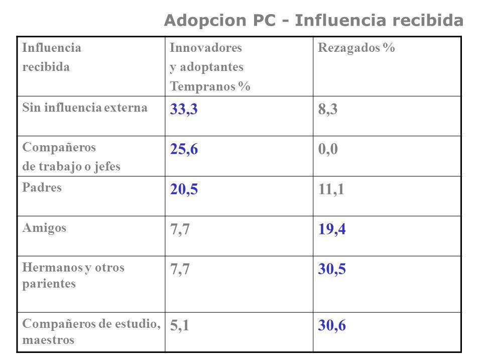Adopcion PC - Influencia recibida Influencia recibida Innovadores y adoptantes Tempranos % Rezagados % Sin influencia externa 33,38,3 Compañeros de trabajo o jefes 25,60,0 Padres 20,511,1 Amigos 7,719,4 Hermanos y otros parientes 7,730,5 Compañeros de estudio, maestros 5,130,6