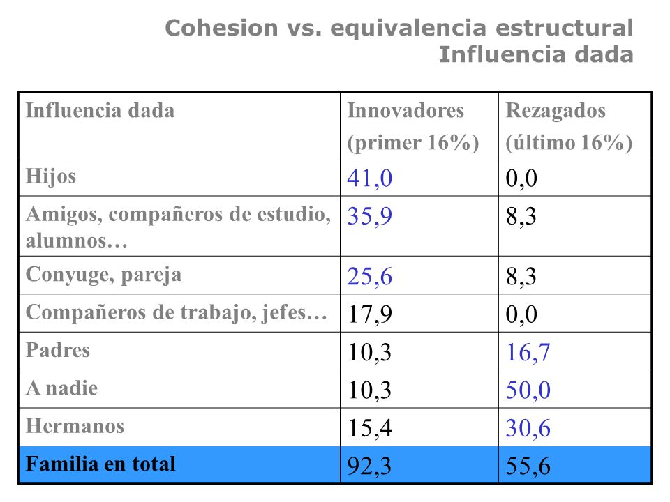 Cohesion vs. equivalencia estructural Influencia dada Influencia dadaInnovadores (primer 16%) Rezagados (último 16%) Hijos 41,00,0 Amigos, compañeros