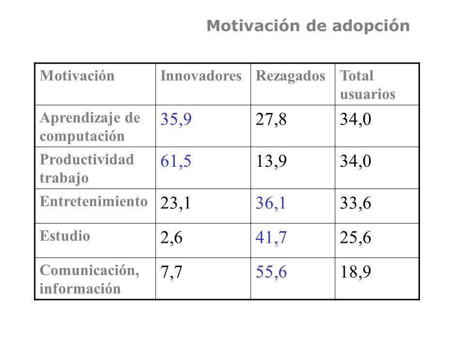 Motivación de adopción MotivaciónInnovadoresRezagadosTotal usuarios Aprendizaje de computación 35,927,834,0 Productividad trabajo 61,513,934,0 Entretenimiento 23,136,133,6 Estudio 2,641,725,6 Comunicación, información 7,755,618,9